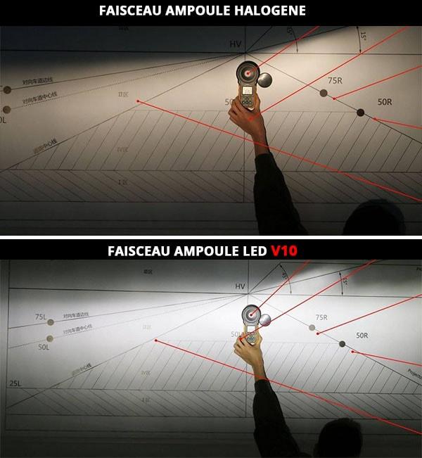 faisceau ampoule led homologuée h7